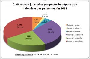 Budget Indonésie