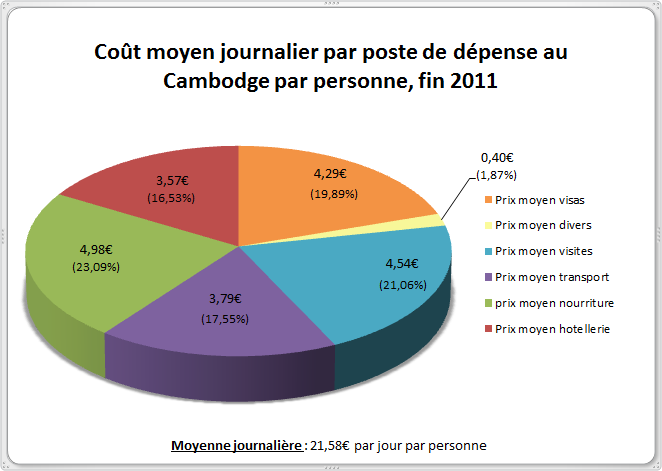 Budget Cambodge