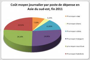 Coût moyen journalier par poste de dépense en Asie du Sud-Est