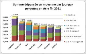 Dépenses moyennes journalières Asie du Sud-Est