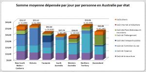 Dépenses moyennes par Etat en Australie