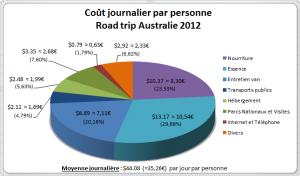Coûts journalier par personne Road Trip Australie