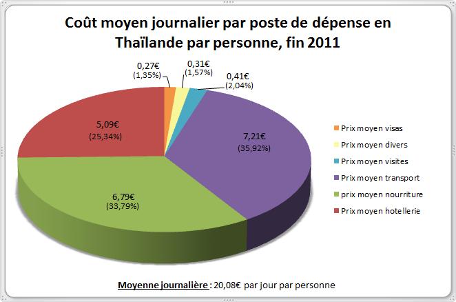 Budget Thailande